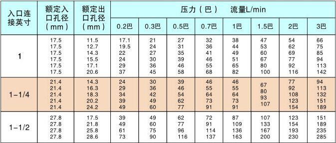 涡流喷嘴性能数据表
