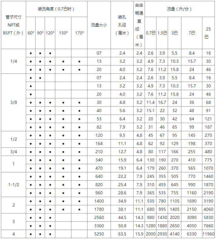 空心锥螺旋喷嘴性能数据表