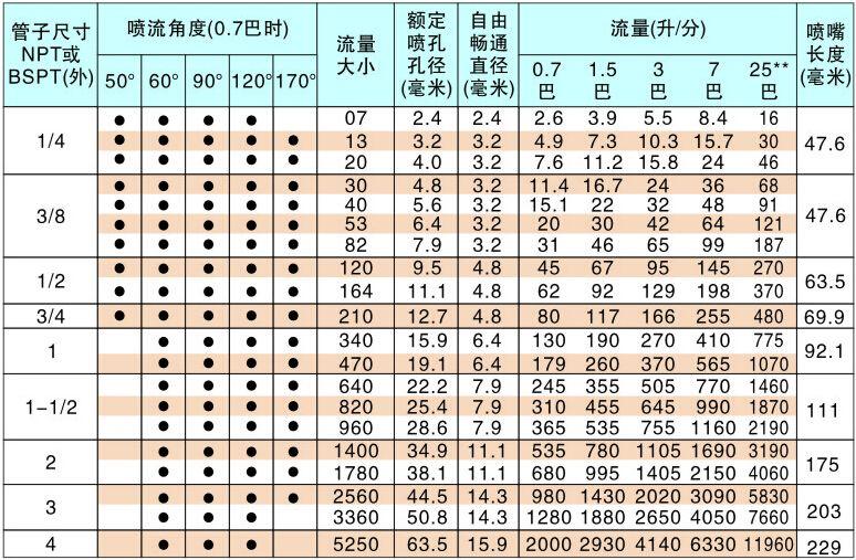 螺旋喷嘴流量数据表