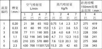 吹气扇形喷嘴数据表