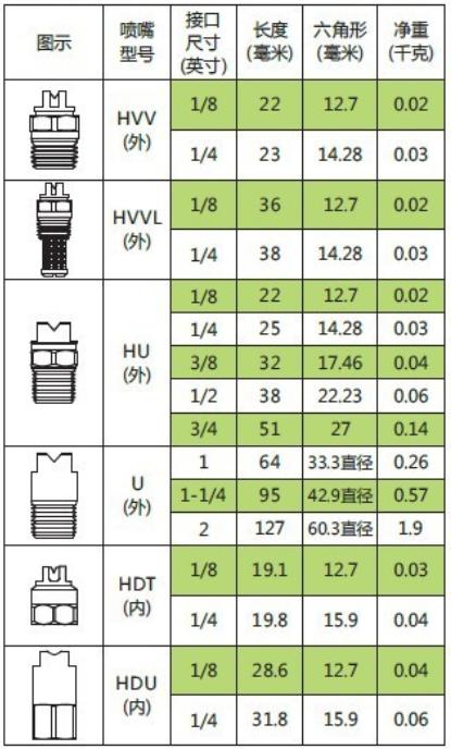 扇形喷嘴尺寸和重量图表