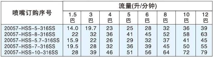 小桶清洗喷嘴性能数据表