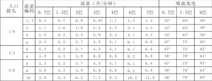 性能数据表