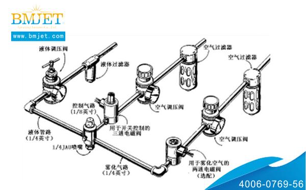 空气澳门威尼斯人官网管路配置图